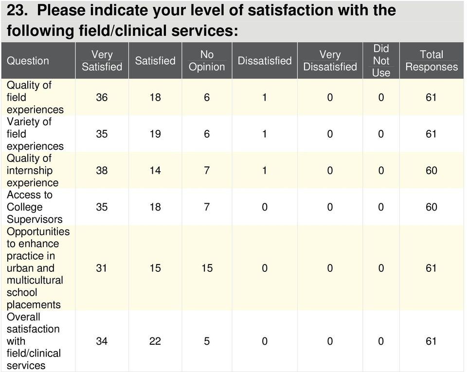multicultural school placements Overall satisfaction with field/clinical services Very Satisfied Satisfied No Opinion Dissatisfied Very