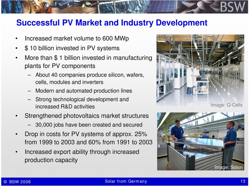development and increased R&D activities Strengthened photovoltaics market structures 30,000 jobs have been created and secured Drop in costs for PV systems of