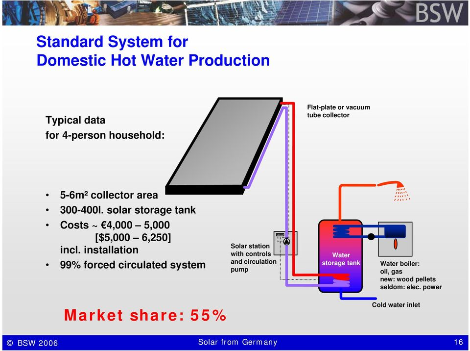 installation 99% forced circulated system Solar station with controls and circulation pump Water storage tank