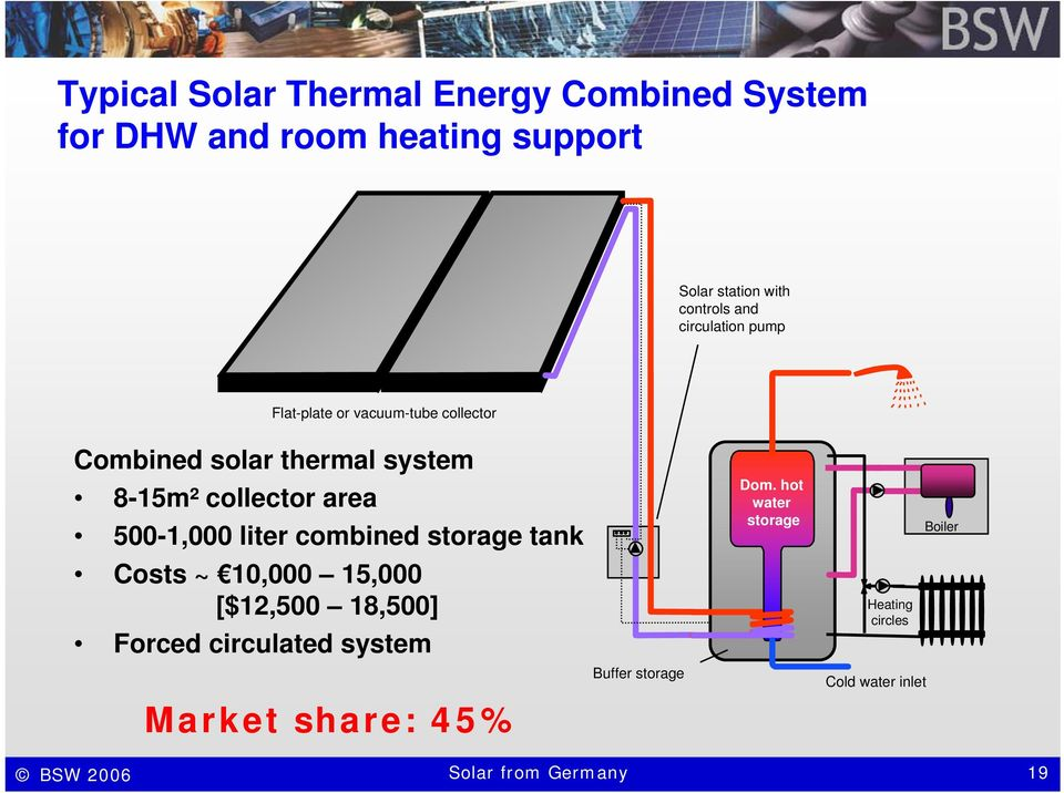 500-1,000 liter combined storage tank Costs ~ 10,000 15,000 [$12,500 18,500] Forced circulated system Market