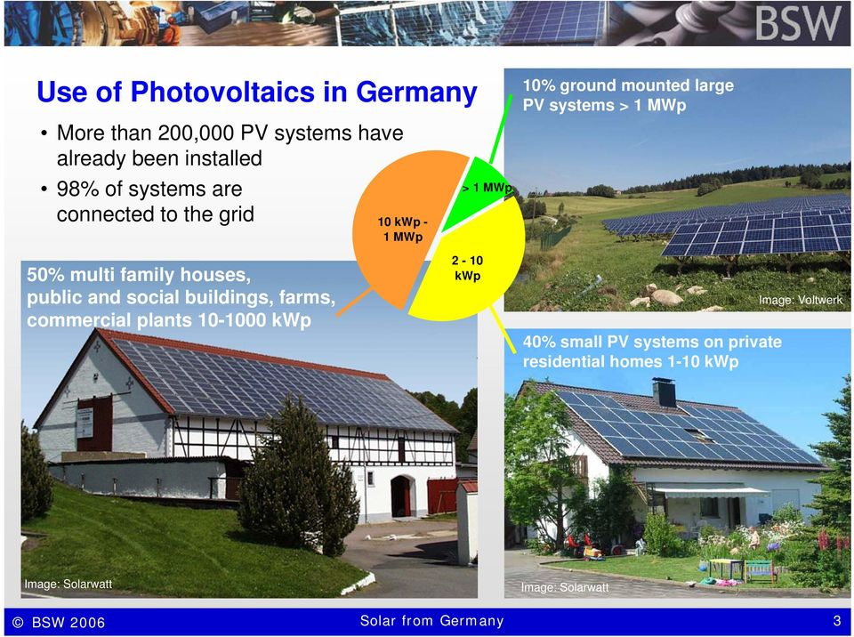 houses, public and social buildings, farms, commercial plants 10-1000 kwp 2-10 kwp 40% small PV systems on