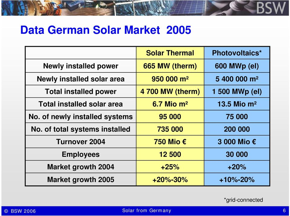 of total systems installed Turnover 2004 Employees Market growth 2004 Market growth 2005 Solar Thermal 665 MW (therm) 950 000 m² 4