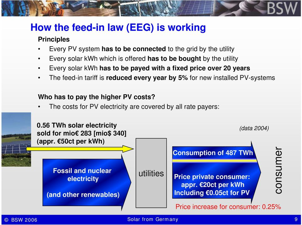 The costs for PV electricity are covered by all rate payers: 0.56 TWh solar electricity sold for mio 283 [mio$ 340] (appr.