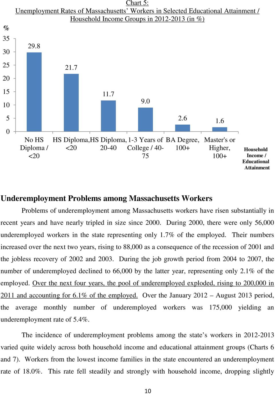 6 BA Degree, + Master's or Higher, + Household Income / Educational Attainment Underemployment Problems among Massachusetts Workers Problems of underemployment among Massachusetts workers have risen