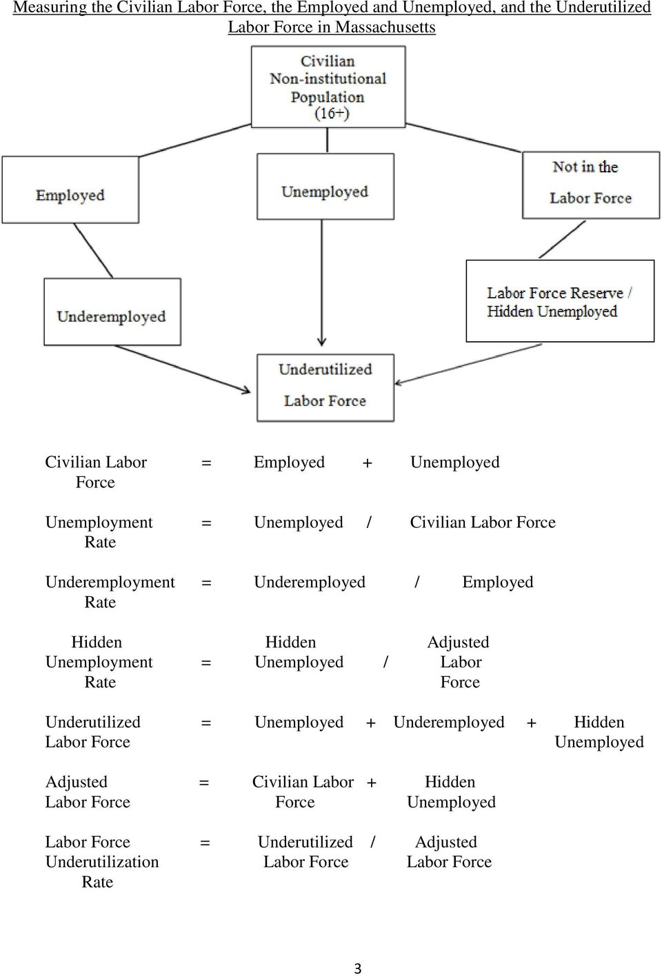 Hidden Adjusted Unemployment = Unemployed / Labor Rate Force Underutilized = Unemployed + Underemployed + Hidden Labor Force Unemployed