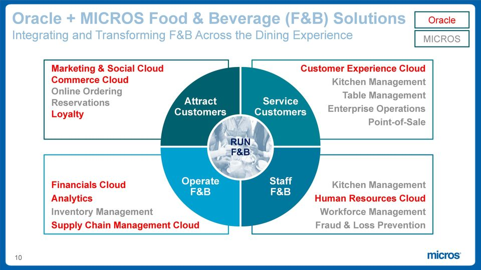 Management Table Management Service Customers Enterprise Operations Point-of-Sale RUN F&B Financials Cloud Operate F&B Analytics