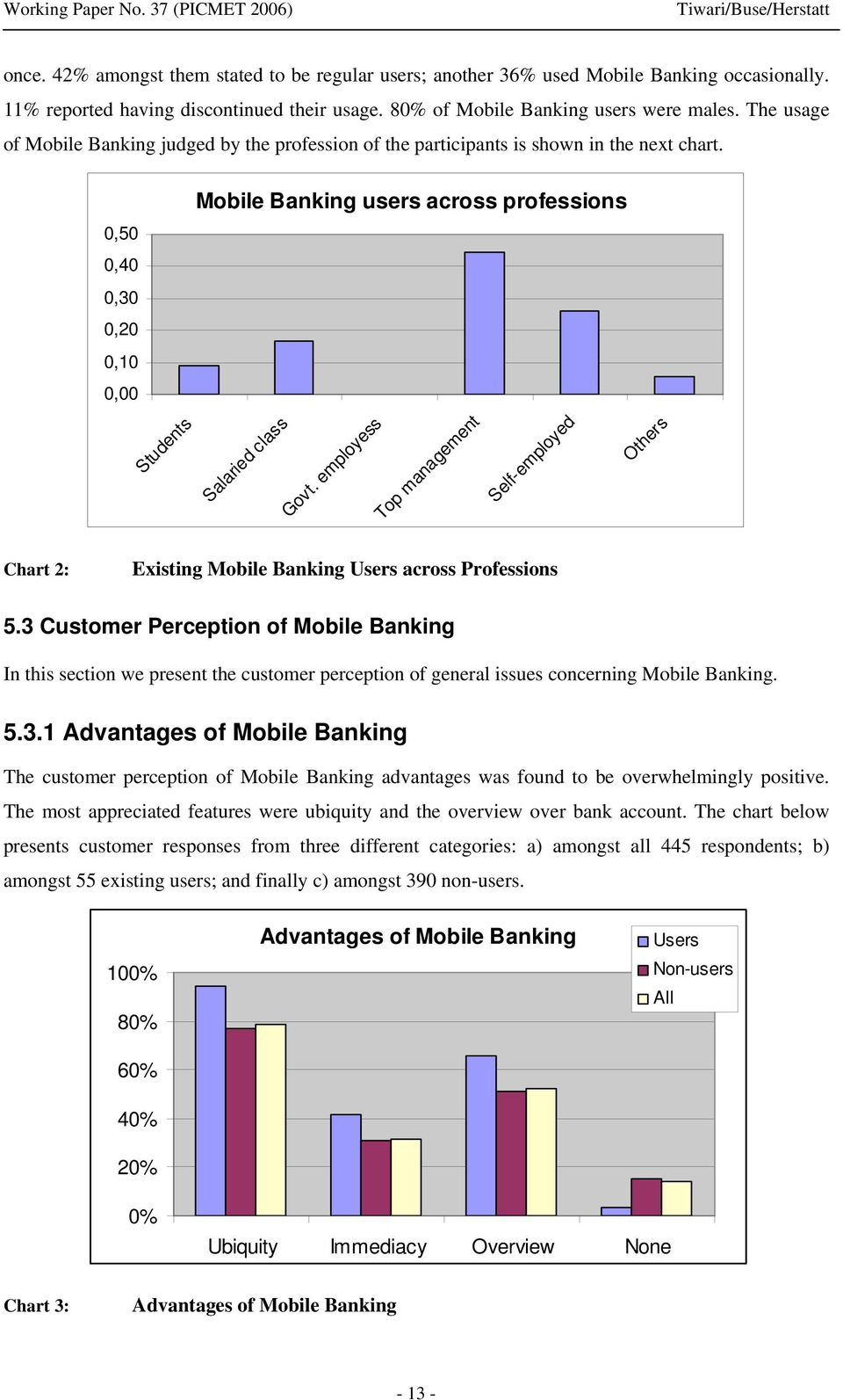 employess Top management Self-employed Others Chart 2: Existing Mobile Banking Users across Professions 5.