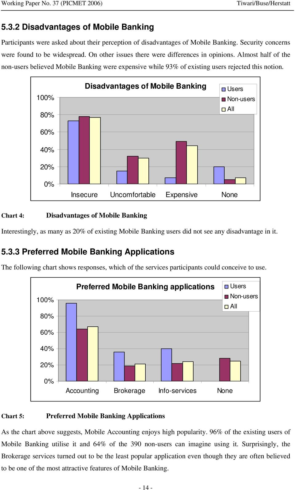 100% 80% 60% 40% 20% Disadvantages of Mobile Banking Users Non-users All 0% Insecure Uncomfortable Expensive None Chart 4: Disadvantages of Mobile Banking Interestingly, as many as 20% of existing