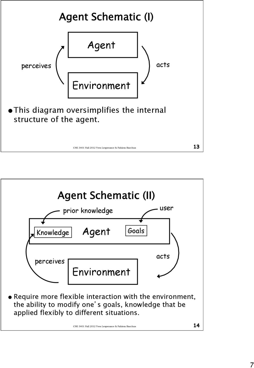 13 Agent Schematic (II) prior knowledge user Knowledge Agent Goals perceives Environment