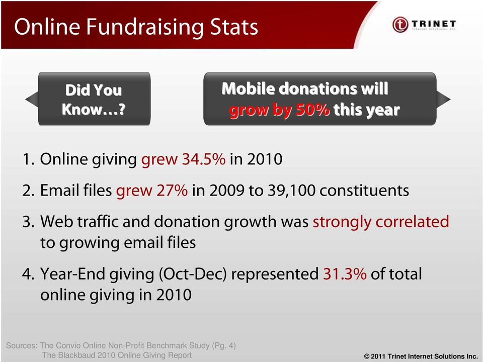 Web traffic and donation growth was strongly correlated to growing email files 4.