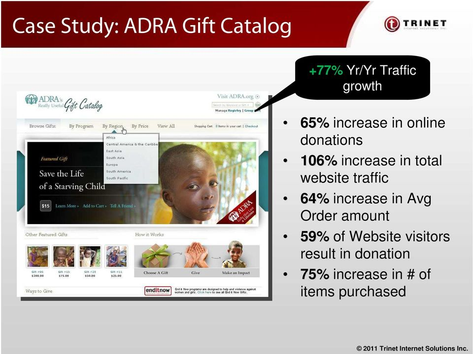traffic 64% increase in Avg Order amount 59% of Website