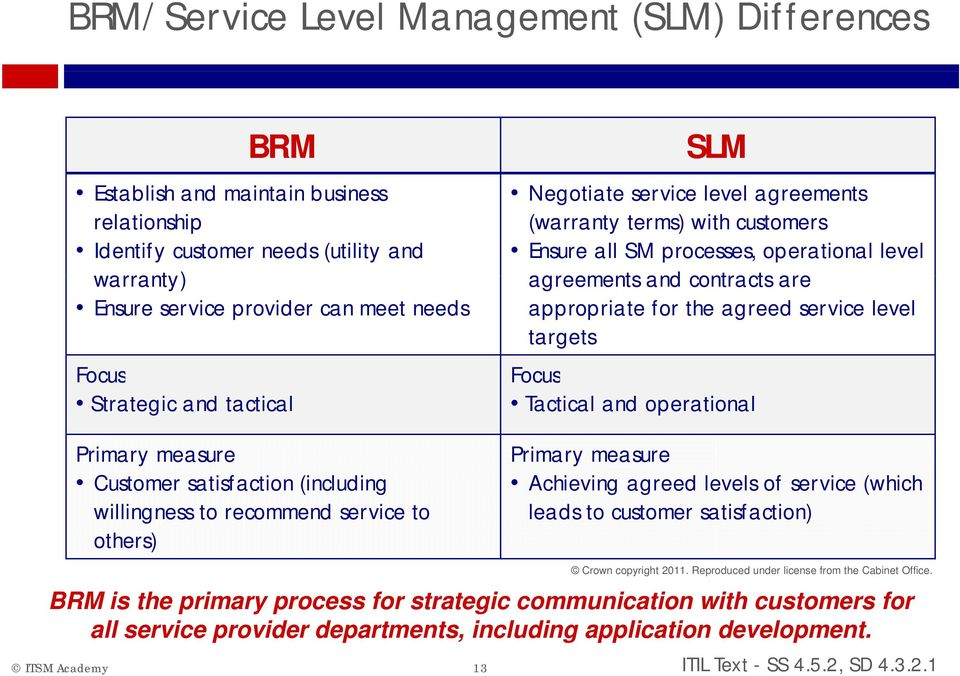SM processes, operational level agreements and contracts t are appropriate for the agreed service level targets Focus Tactical and operational Primary measure Achieving agreed levels of service