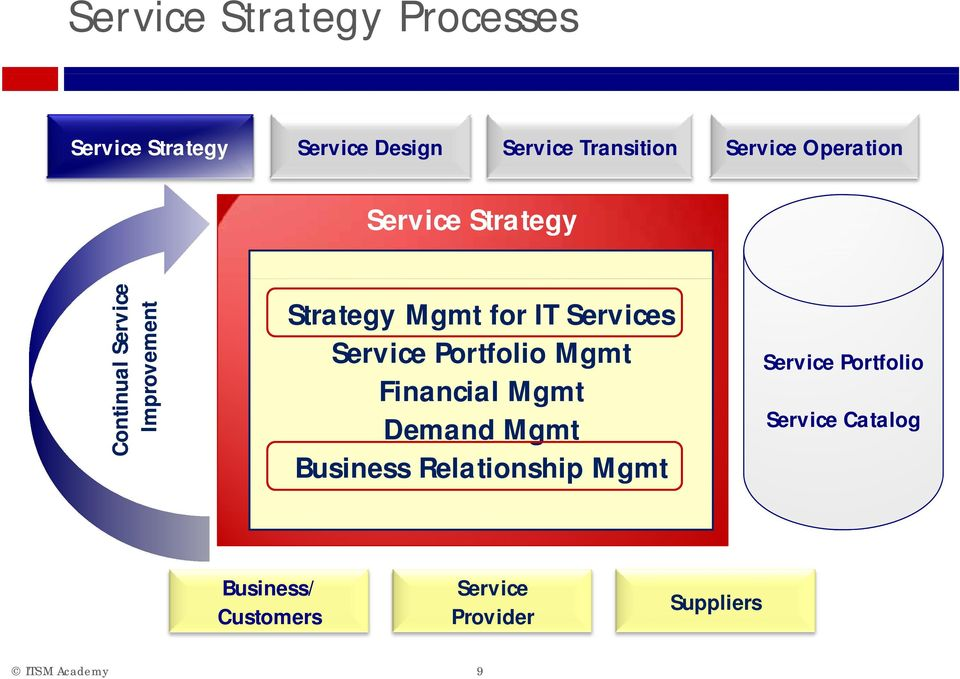 for IT Services Service Portfolio Mgmt Financial i Mgmt Demand Mgmt Business