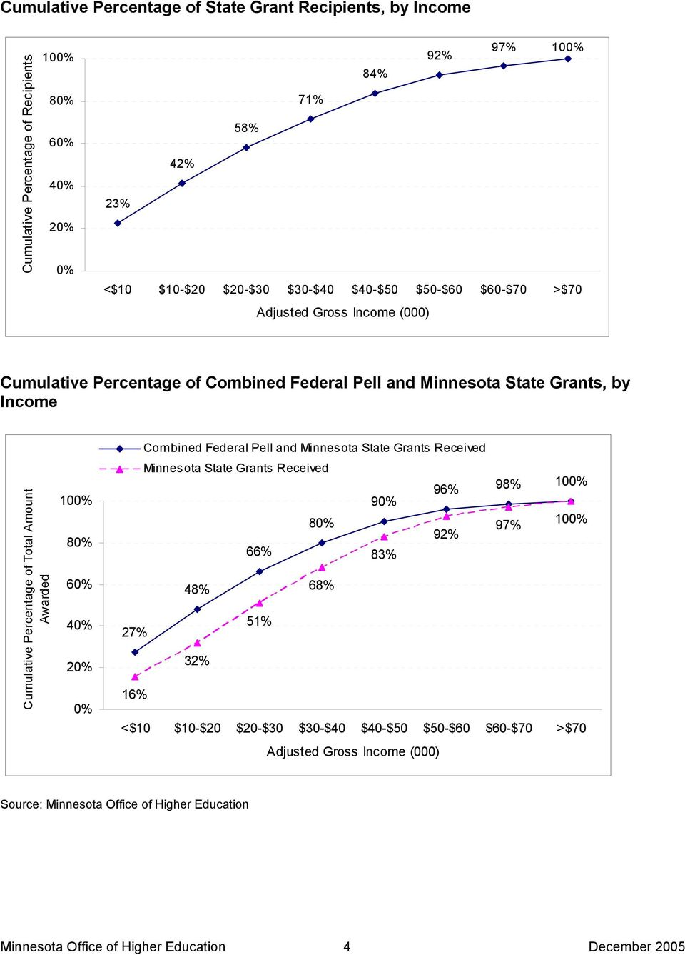 80% 60% 40% 20% 0% Combined Federal Pell and Minnesota State Grants Received Minnesota State Grants Received 96% 98% 100% 90% 80% 97% 100% 92% 66% 83% 48% 68% 27% 51% 32% 16%