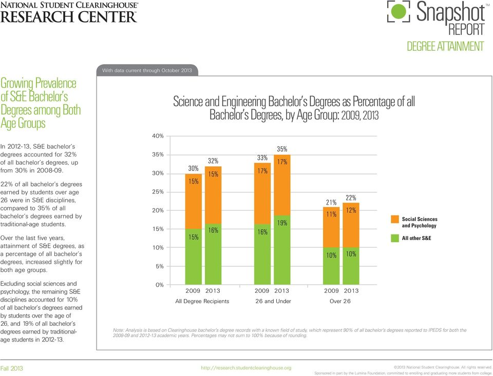 Over the last five years, attainment of S&E degrees, as a percentage of all bachelor s degrees, increased slightly for both age groups.