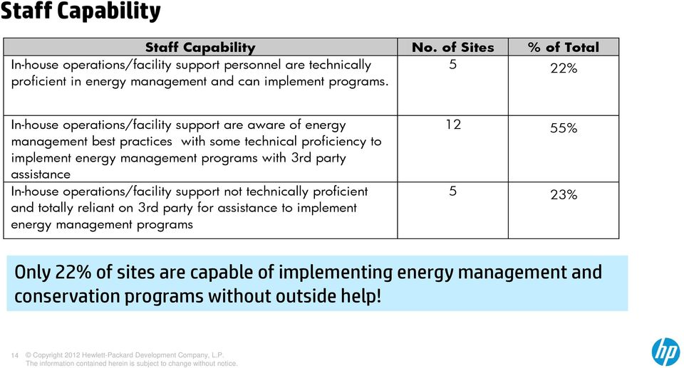 In-house operations/facility support are aware of energy management best practices with some technical proficiency to implement energy management programs with