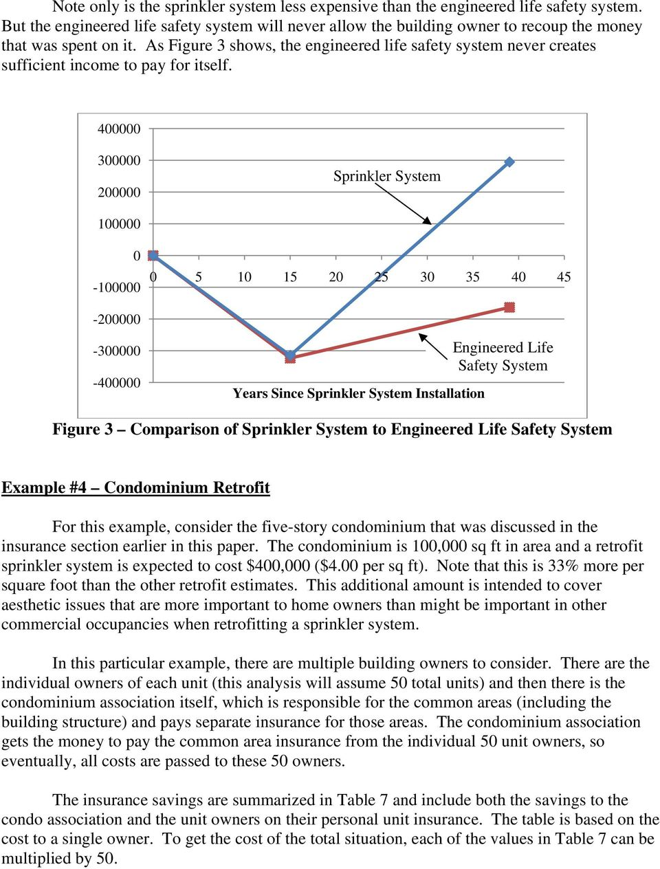 As Figure 3 shows, the engineered life safety system never creates sufficient income to pay for itself.