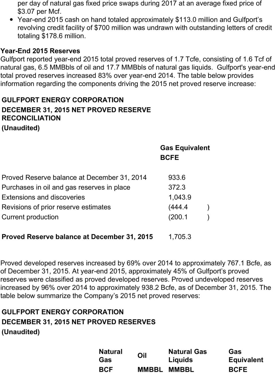 Year-End 2015 Reserves Gulfport reported year-end 2015 total proved reserves of 1.7 Tcfe, consisting of 1.6 Tcf of natural gas, 6.5 MMBbls of oil and 17.7 MMBbls of natural gas liquids.