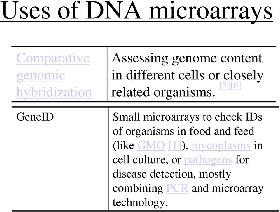 [5][6] Small microarrays to check IDs of organisms in food and feed (like GMO [1]),