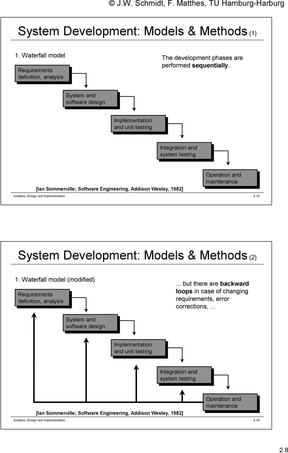 maintenance 2.15 System Development: Models & Methods (2) 1. Waterfall model (modified) Requirements definition, analysis.