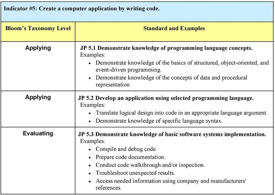 2 Develop an application using selected programming language. Translate logical design into code in an appropriate language argument. Demonstrate knowledge of specific language syntax. JP 5.