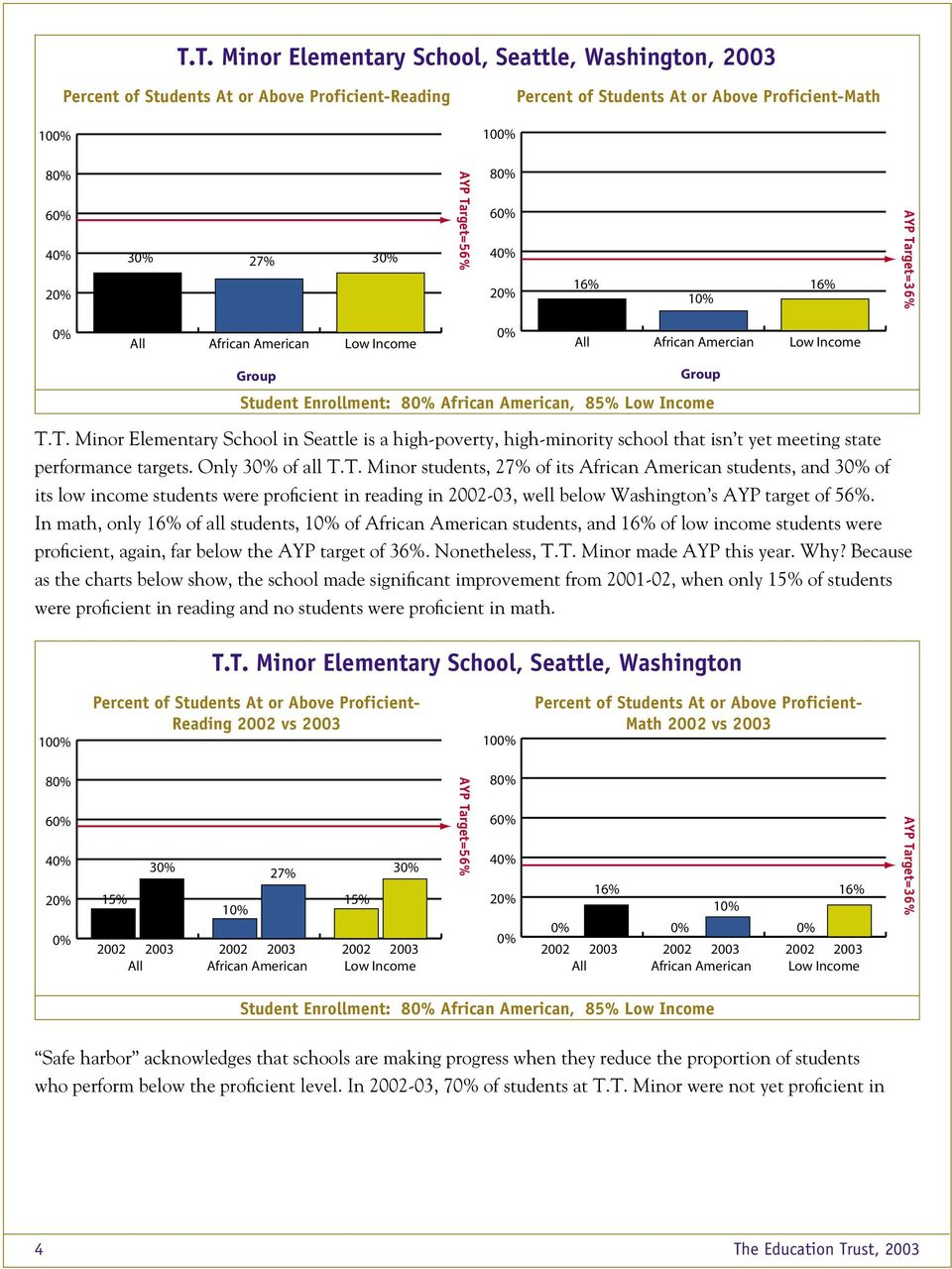 In math, only 16% of all students, 1 of students, and 16% of low income students were proficient, again, far below the AYP target of 36%. Nonetheless, T.T. Minor made AYP this year. Why?