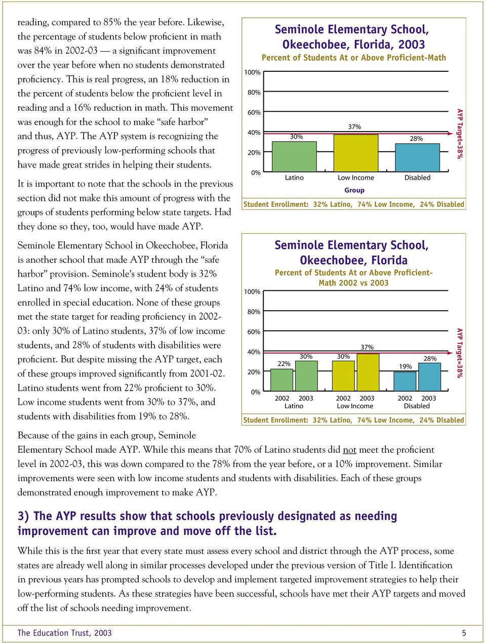 This is real progress, an 18% reduction in the percent of students below the proficient level in reading and a 16% reduction in math.