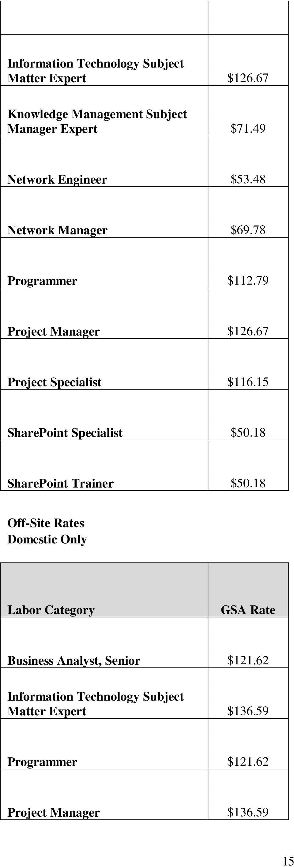 67 Project Specialist $116.15 SharePoint Specialist $50.18 SharePoint Trainer $50.