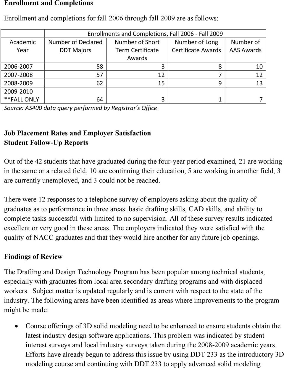 AS400 data query performed by Registrar s Office Job Placement Rates and Employer Satisfaction Student Follow-Up Reports Out of the 42 students that have graduated during the four-year period