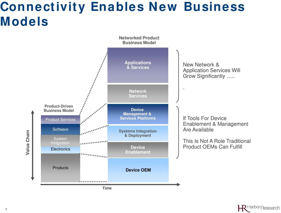 Systems Integration & Deployment Device Enablement New Network & Application Services Will Grow Significantly.