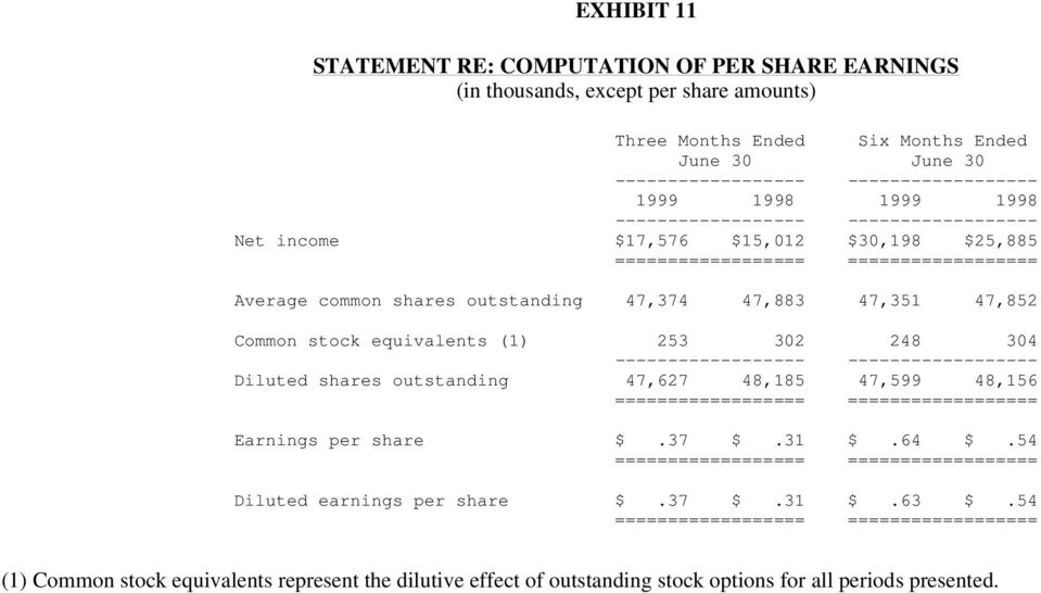stock equivalents (1) 253 302 248 304 ------------------ ------------------ Diluted shares outstanding 47,627 48,185 47,599 48,156 ================== ================== Earnings per share $.37 $.31 $.