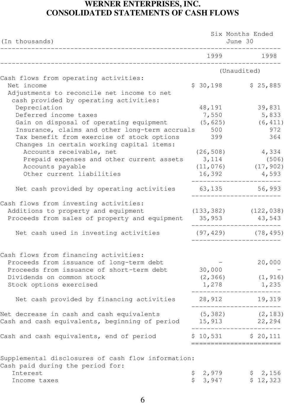 income to net cash provided by operating activities: Depreciation 48,191 39,831 Deferred income taxes 7,550 5,833 Gain on disposal of operating equipment (5,625) (6,411) Insurance, claims and other