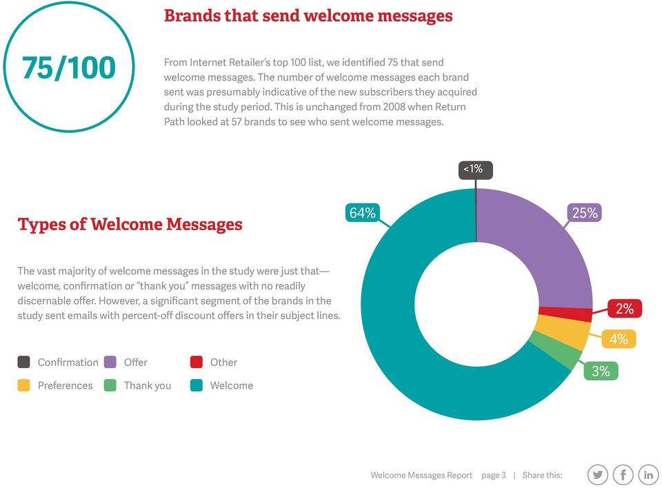 This is unchanged from 2008 when Return Path looked at 57 brands to see who sent welcome messages.