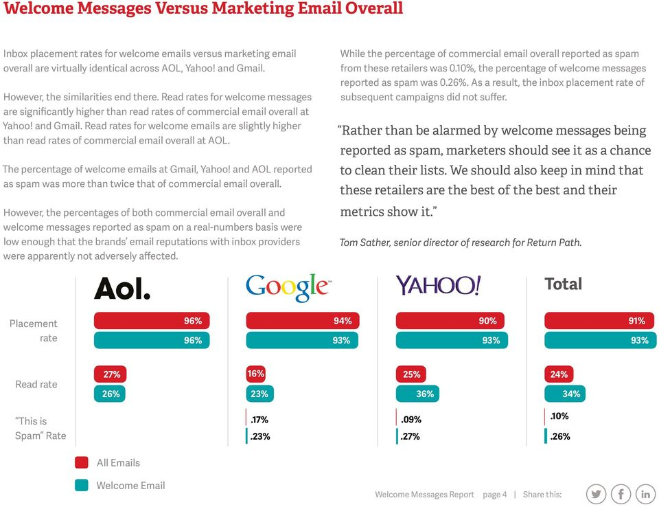 Read rates for welcome emails are slightly higher than read rates of commercial email overall at AOL. The percentage of welcome emails at Gmail, Yahoo!