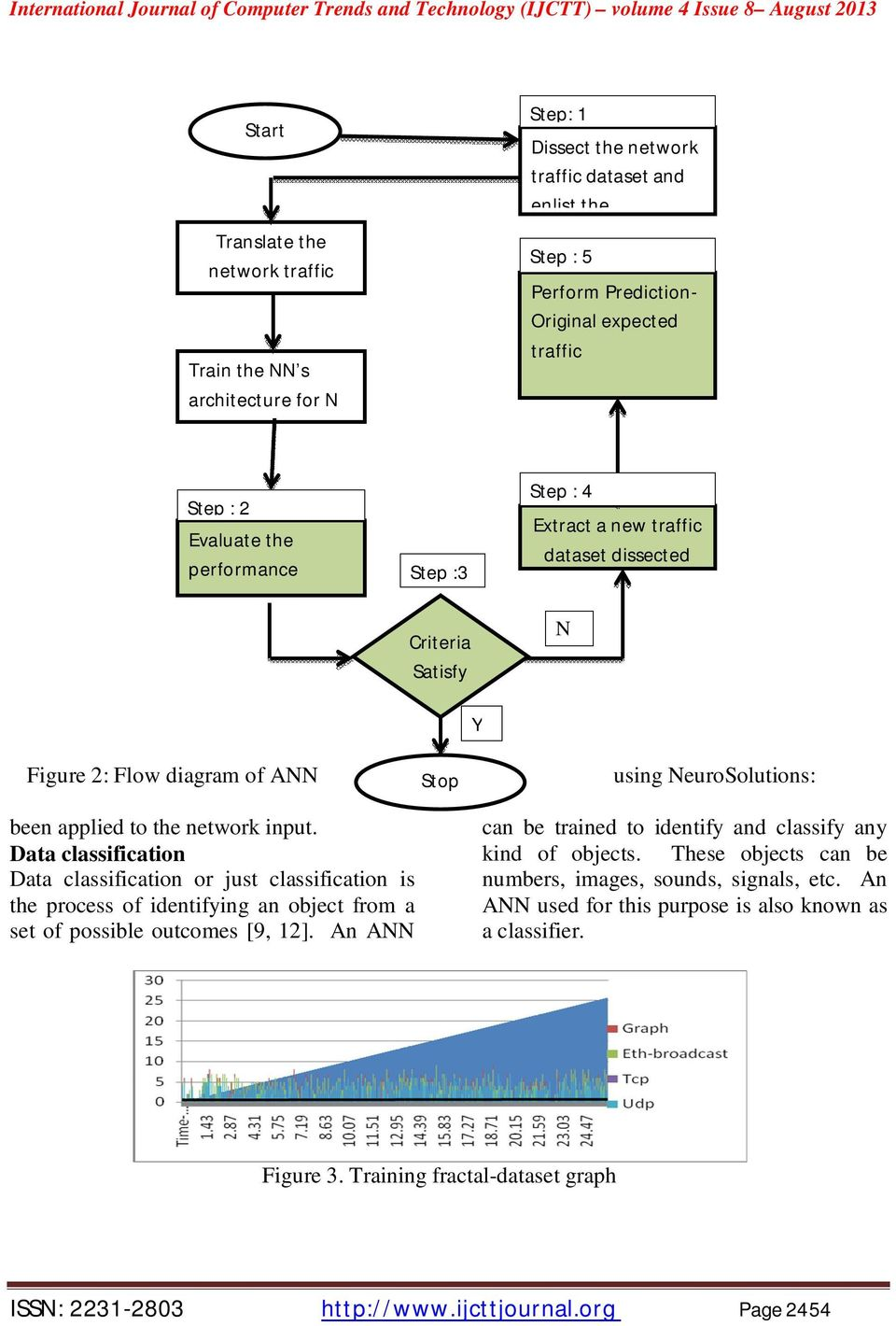 traffic dataset dissected N Y Figure 2: Flow diagram of ANN been applied to the network input.