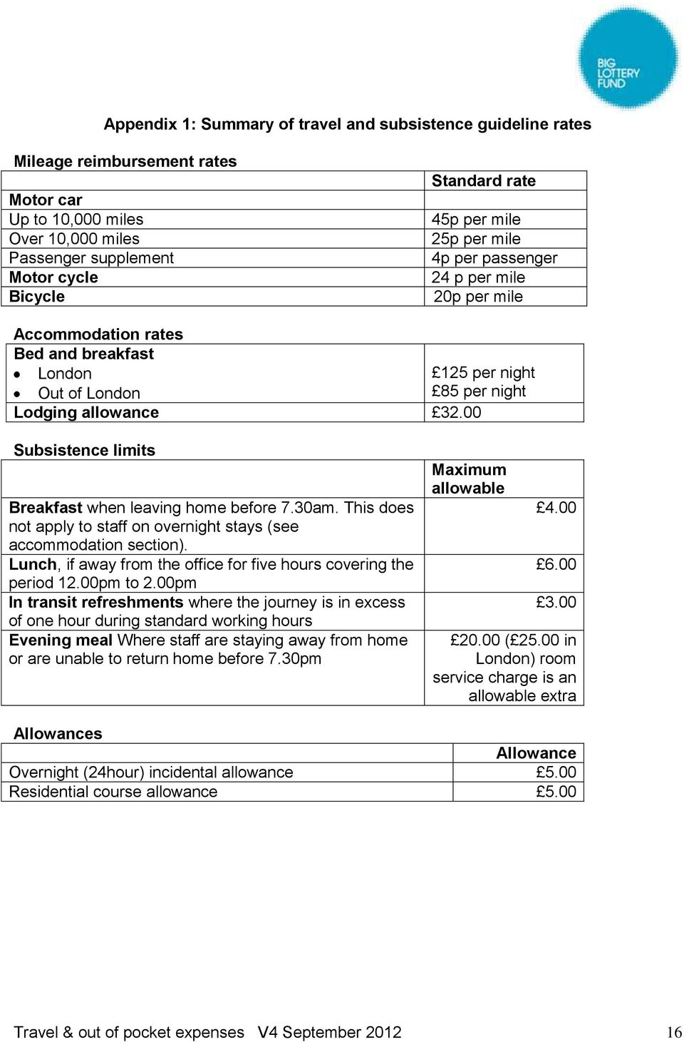 00 125 per night 85 per night Subsistence limits Breakfast when leaving home before 7.30am. This does not apply to staff on overnight stays (see accommodation section).