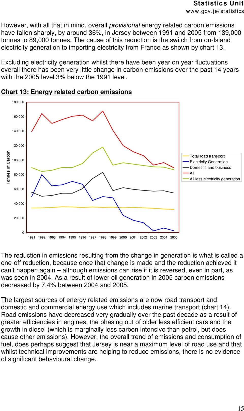 Excluding electricity generation whilst there have been year on year fluctuations overall there has been very little change in carbon emissions over the past 14 years with the 25 level 3% below the