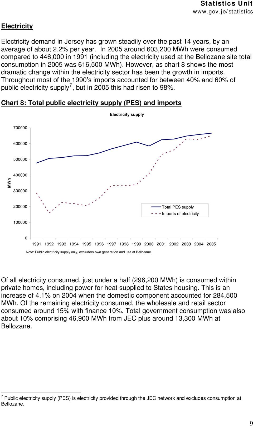 However, as chart 8 shows the most dramatic change within the electricity sector has been the growth in imports.