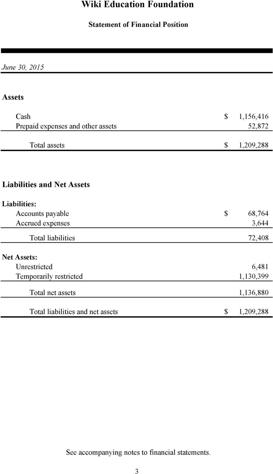 expenses 3,644 Total liabilities 72,408 Net Assets: Unrestricted 6,481 Temporarily restricted 1,130,399