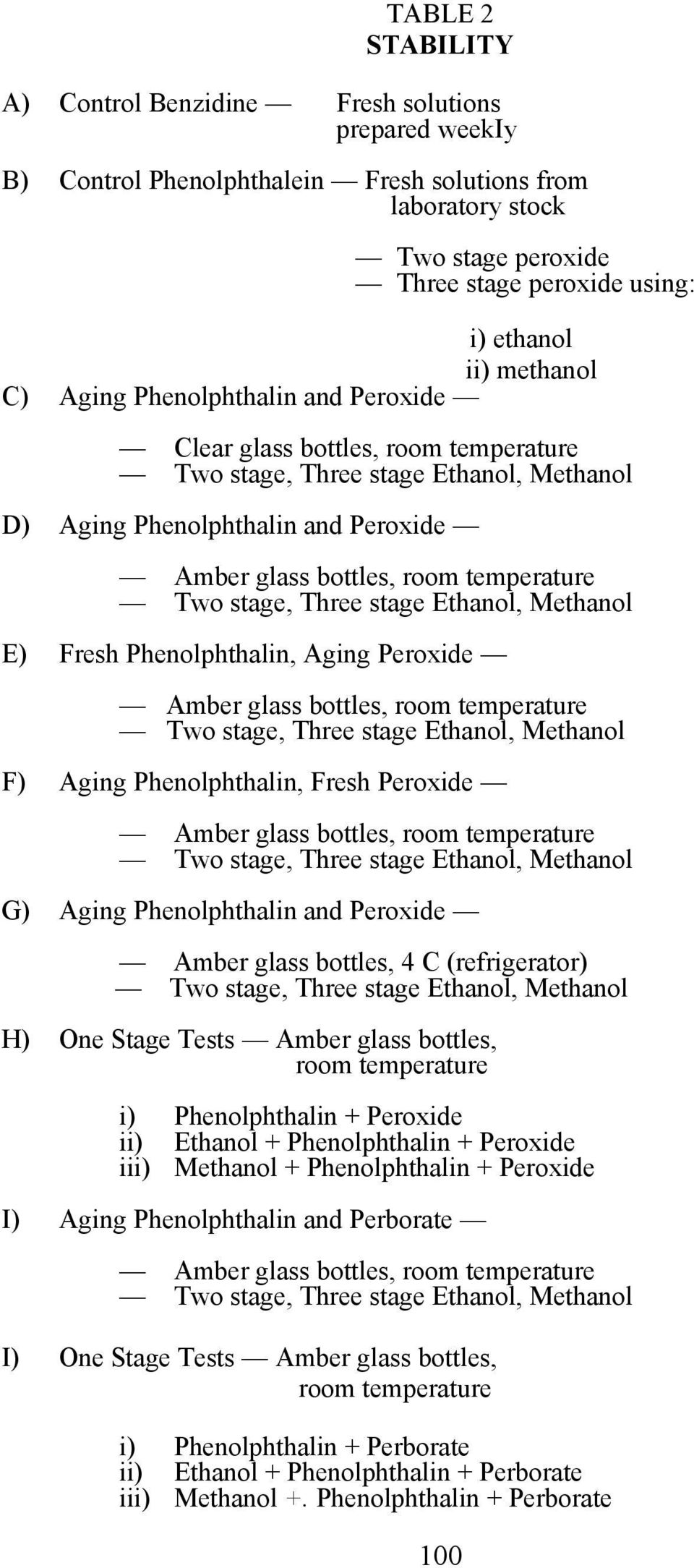 Peroxide G) Aging Phenolphthalin and Peroxide Amber glass bottles, 4 C (refrigerator) H) One Stage Tests Amber glass bottles, room temperature i) Phenolphthalin + Peroxide ii) Ethanol +