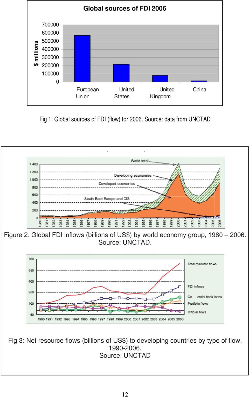 Source: data from UNCTAD Figure 2: Global FDI inflows (billions of US$) by world economy group, 1980 2006.