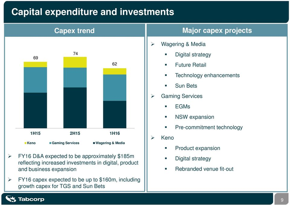 expected to be approximately $185m reflecting increased investments in digital, product and business expansion Pre-commitment