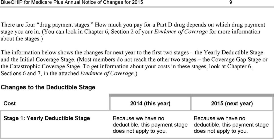 ) The information below shows the changes for next year to the first two stages the Yearly Deductible Stage and the Initial Coverage Stage.