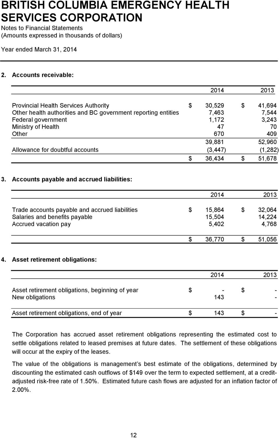 Accounts payable and accrued liabilities: Trade accounts payable and accrued liabilities $ 15,864 $ 32,064 Salaries and benefits payable 15,504 14,224 Accrued vacation pay 5,402 4,768 $ 36,770 $