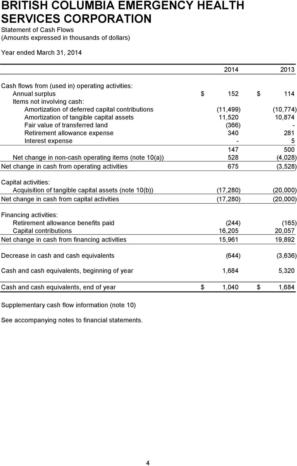 (note 10(a)) 528 (4,028) Net change in cash from operating activities 675 (3,528) Capital activities: Acquisition of tangible capital assets (note 10(b)) (17,280) (20,000) Net change in cash from