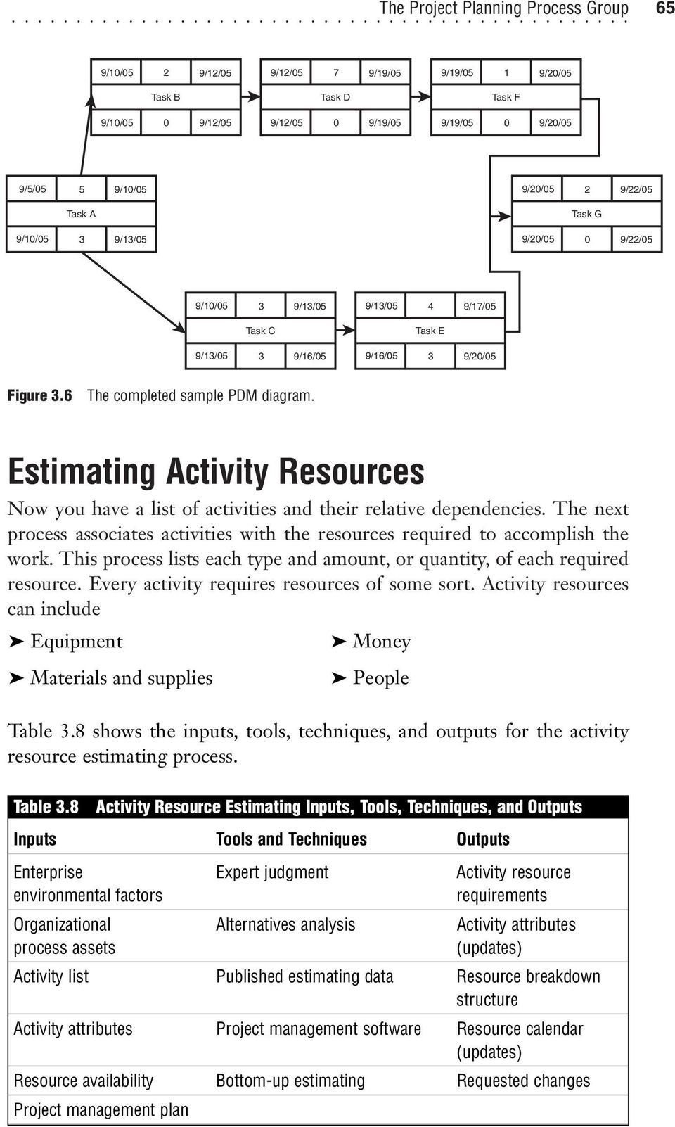Estimating Activity Resources Now you have a list of activities and their relative dependencies. The next process associates activities with the resources required to accomplish the work.