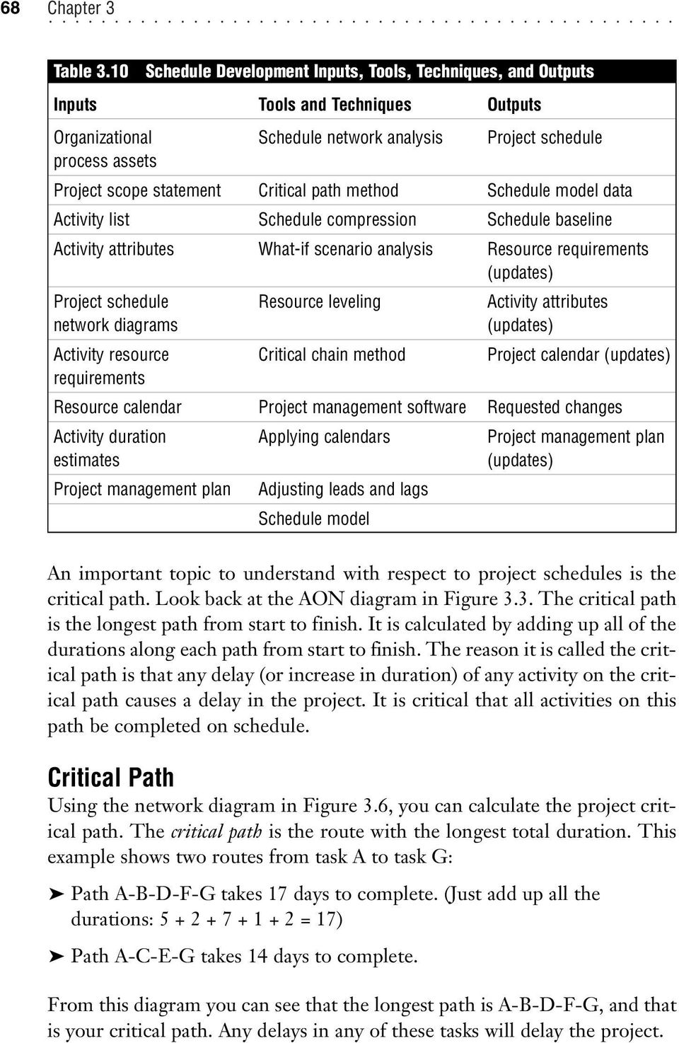 Critical path method Schedule model data Activity list Schedule compression Schedule baseline Activity attributes What-if scenario analysis Resource requirements (updates) Project schedule Resource