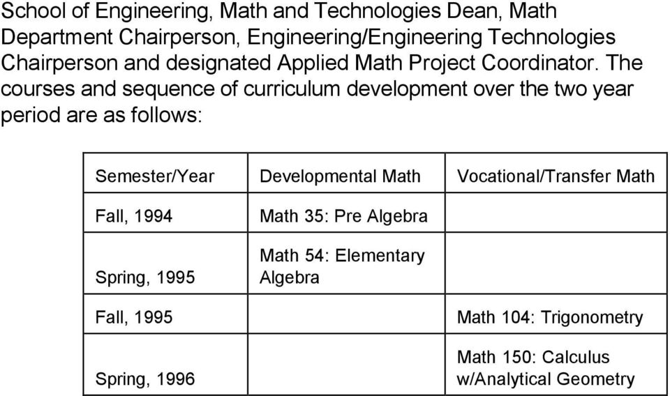 The courses and sequence of curriculum development over the two year period are as follows: Semester/Year Developmental