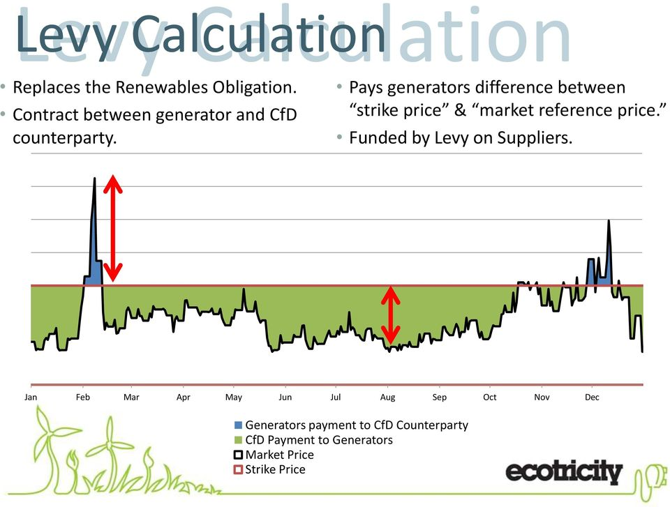 Pays generators difference between strike price & market reference price.