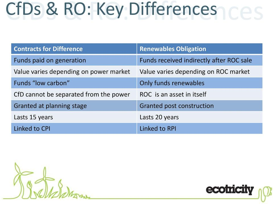 years Linked to CPI Renewables Obligation Funds received indirectly after ROC sale Value varies depending on